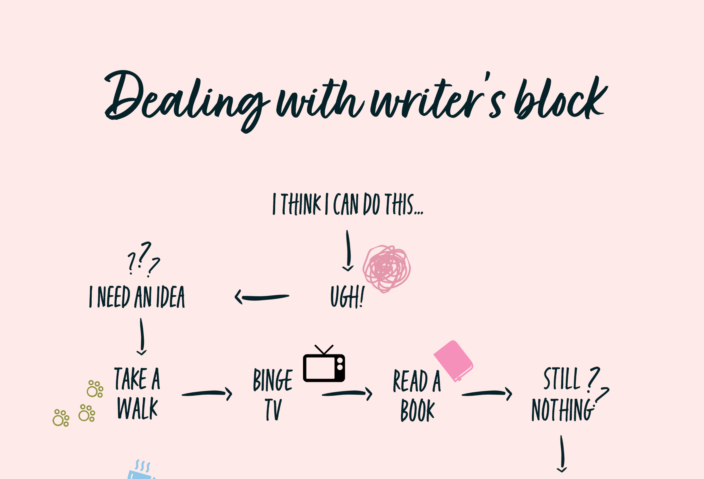 Dealing with Writer's Block [Infographic]