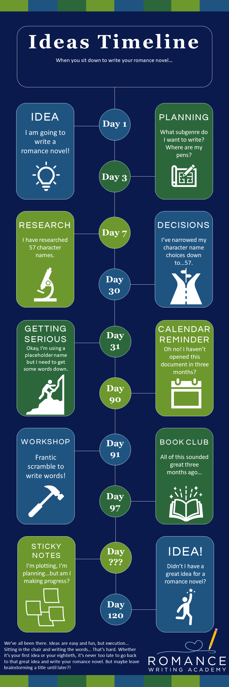 Ideas Timeline: When you sit down to write your romance novel. [Infographic]