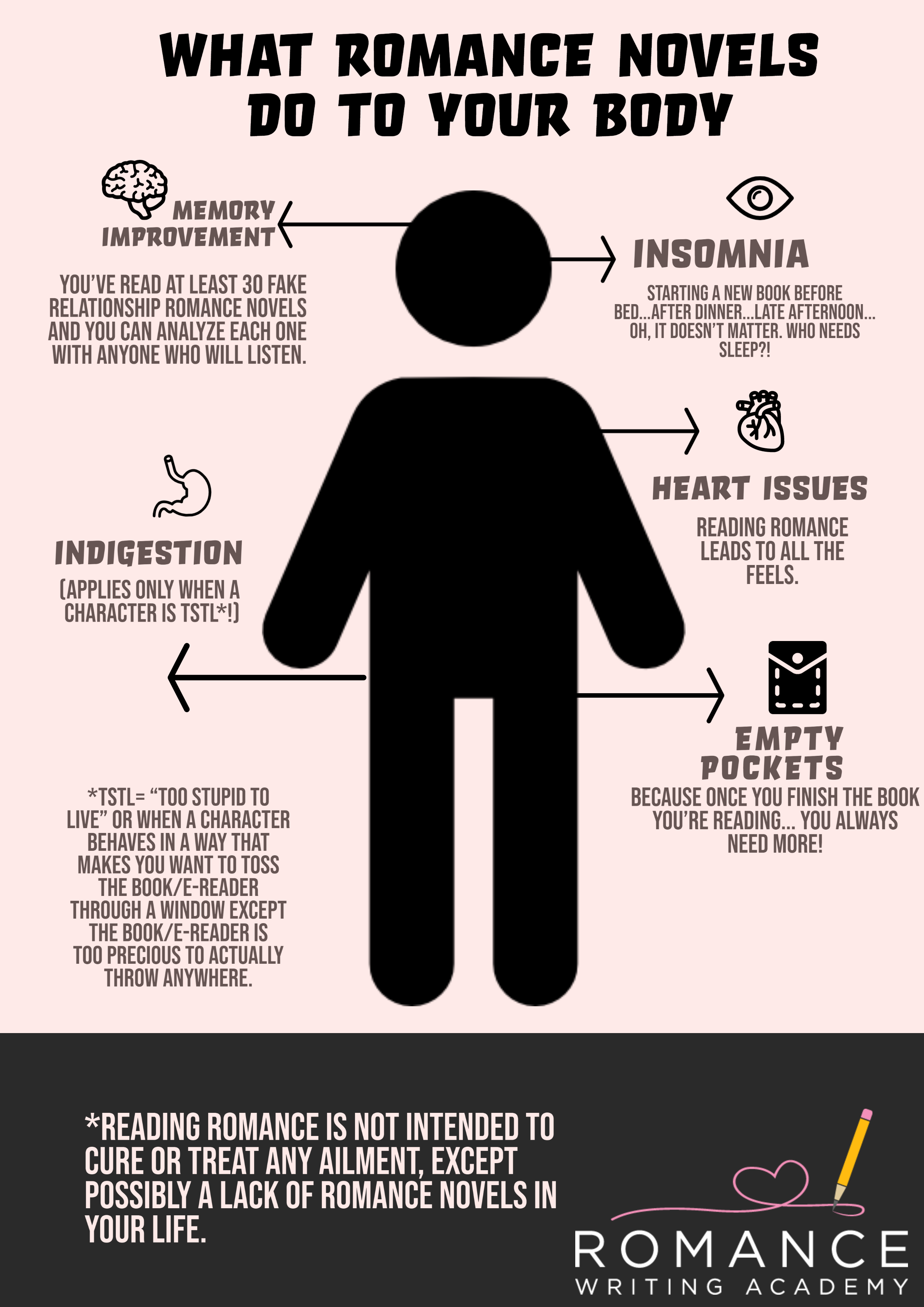 What Romance Novels do to your Body [Infographic]